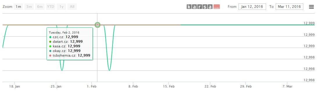 Téměř neměnný vývoj cen u Lenovo Vibe X3