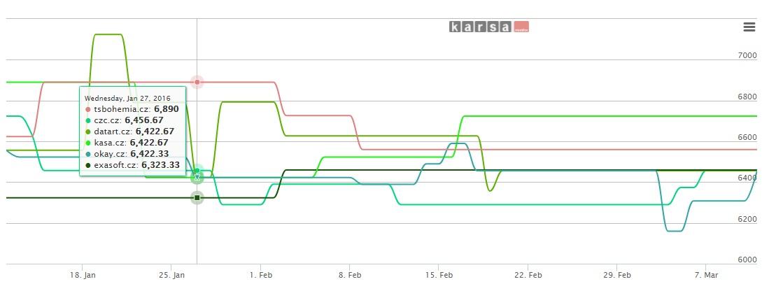 Průměrná cenová hladina mobilních telefonů Samsung